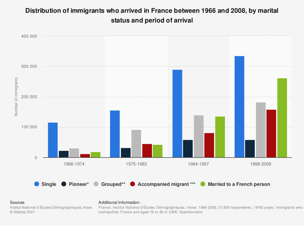 Statistic: Distribution of immigrants who arrived in France between 1966 and 2008, by marital status and period of arrival  | Statista