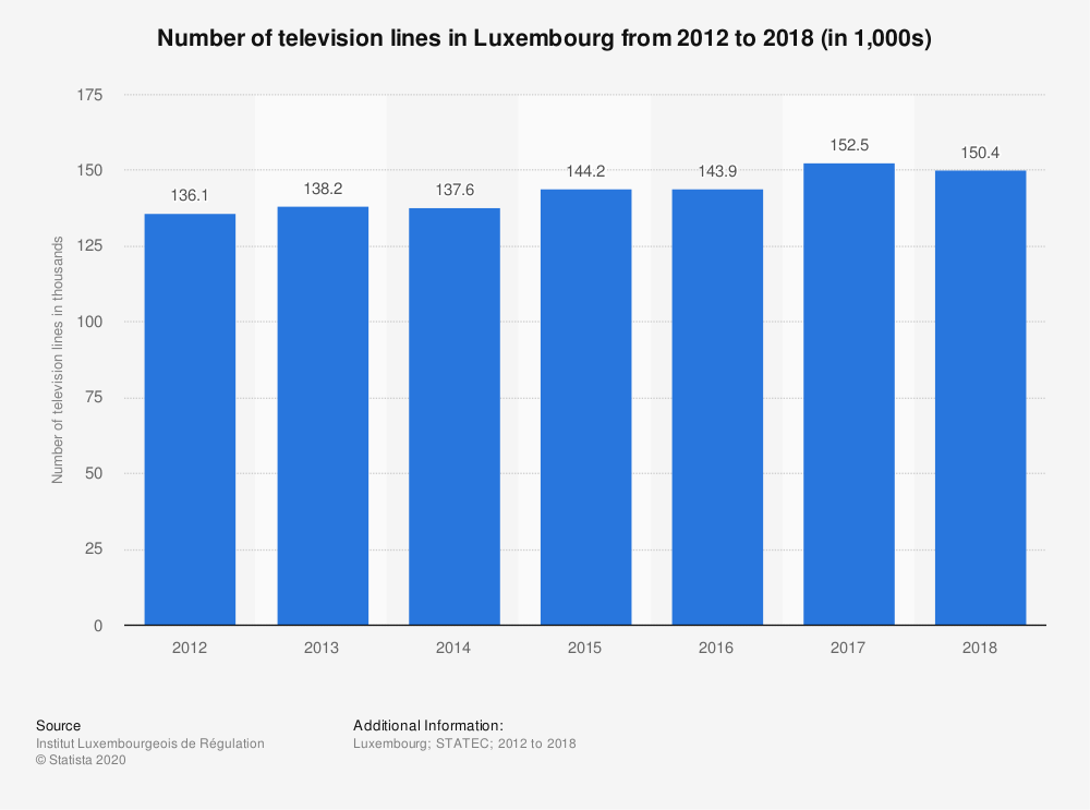 Statistic: Number of television lines in Luxembourg from 2012 to 2018 (in 1,000s) | Statista