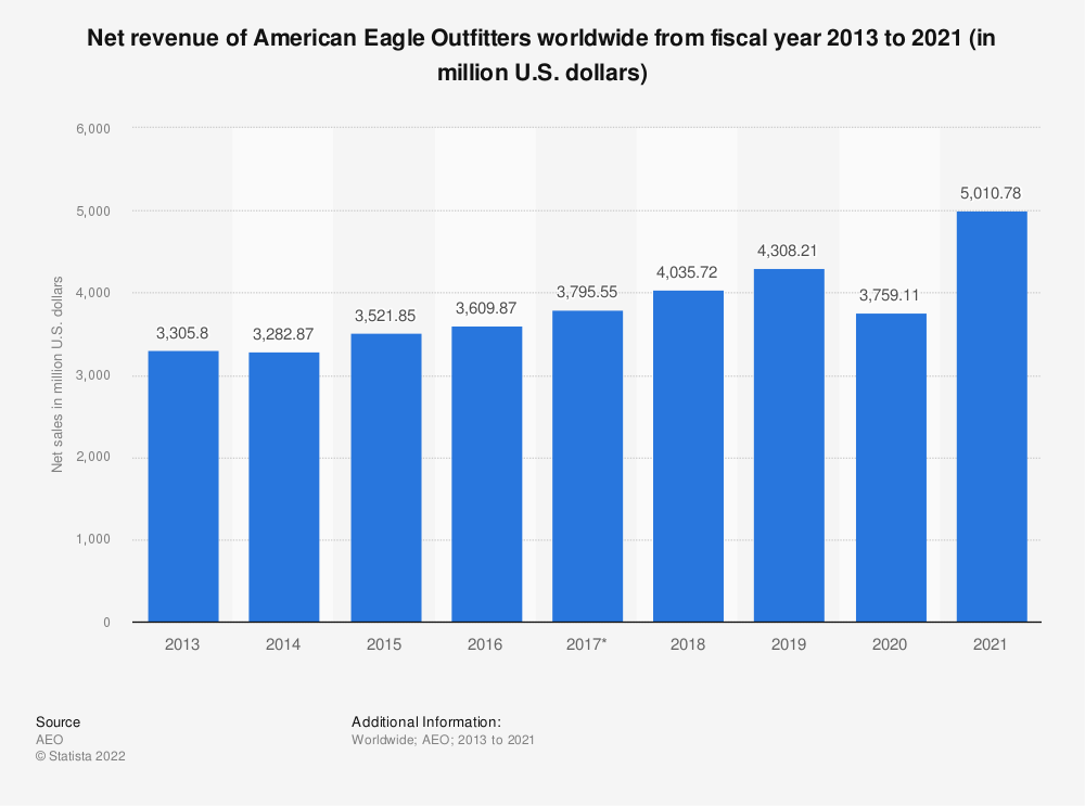 Statistic: Net revenue of American Eagle Outfitters worldwide from fiscal year 2013 to 2019 (in million U.S. dollars) | Statista