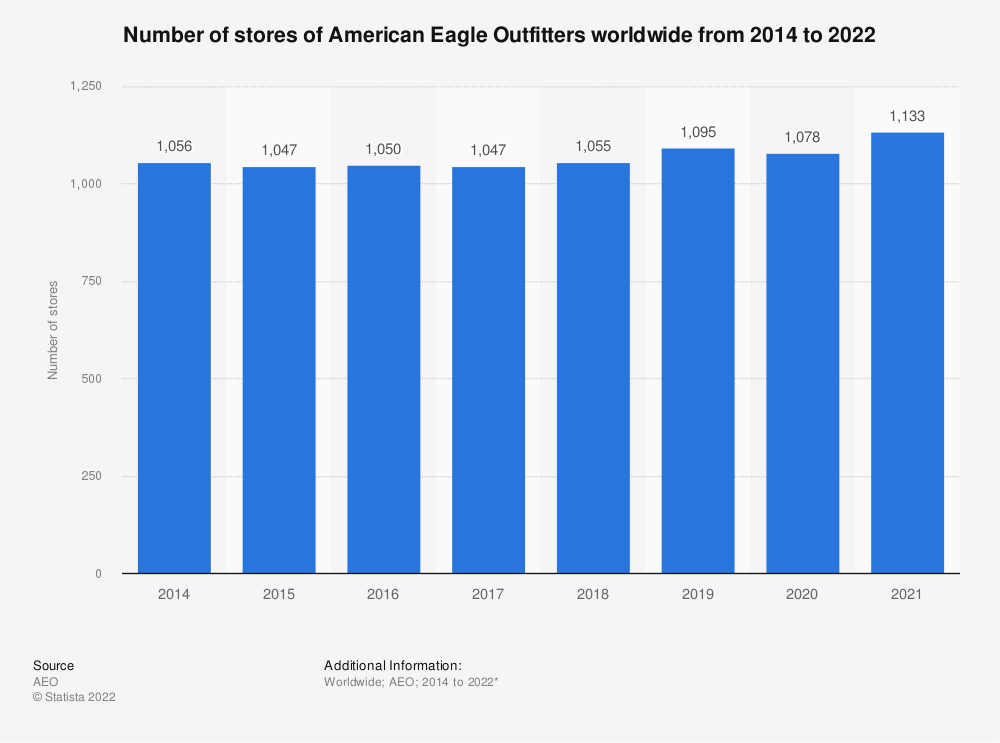 Statistic: Number of stores of American Eagle Outfitters worldwide from 2014 to 2020* | Statista