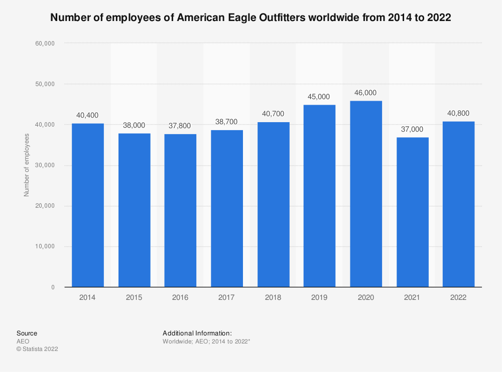 Statistic: Number of employees of American Eagle Outfitters worldwide from 2014 to 2021   Statista