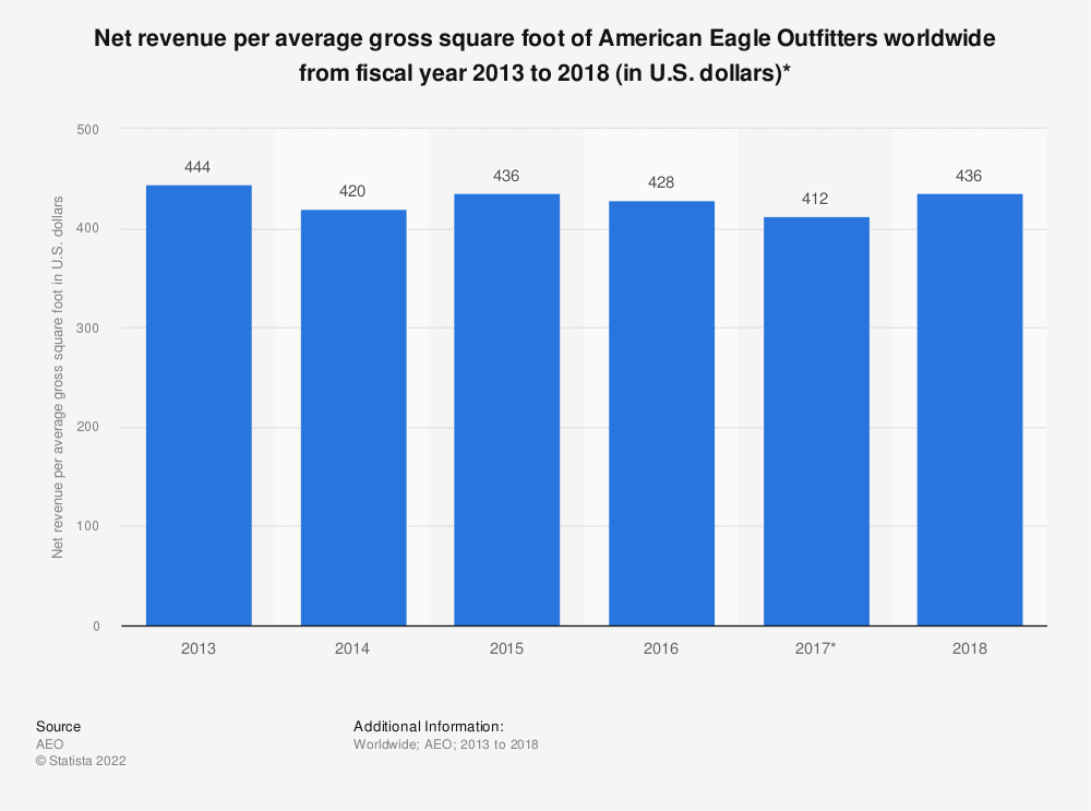Statistic: Net revenue per average gross square foot of American Eagle Outfitters worldwide from fiscal year 2013 to 2018 (in U.S. dollars)* | Statista
