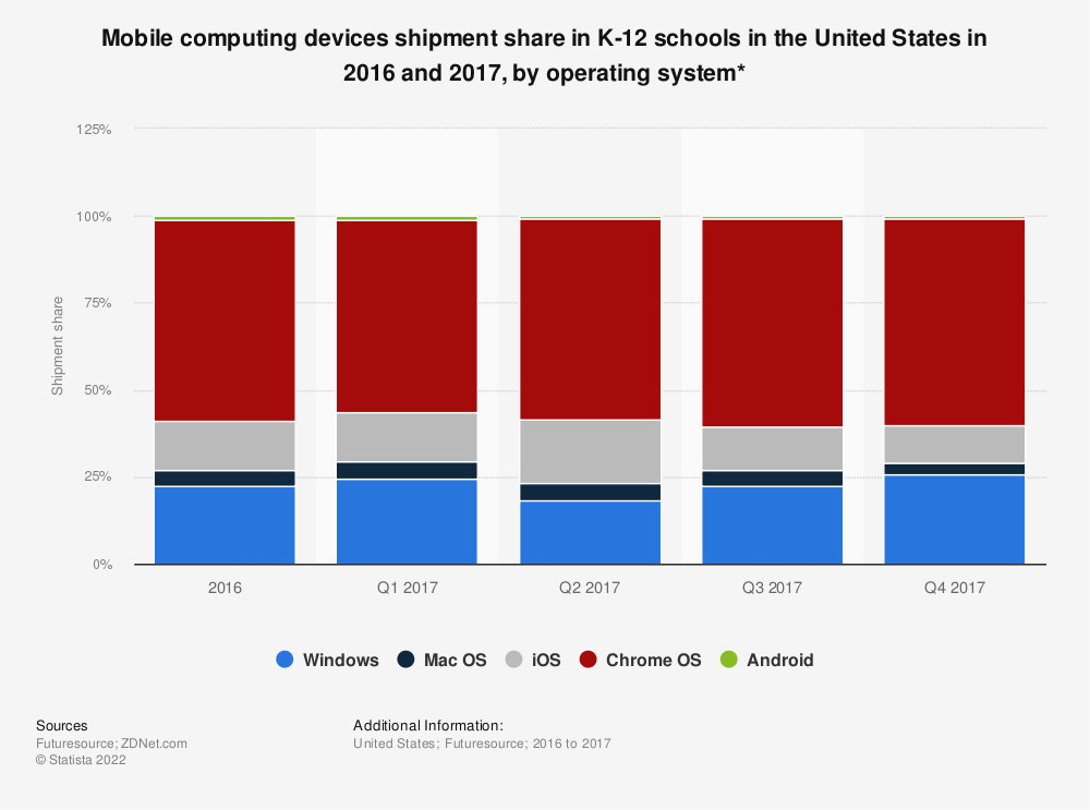 Statistic: Mobile computing devices shipment share in K-12 schools in the United States in 2016 and 2017, by operating system* | Statista