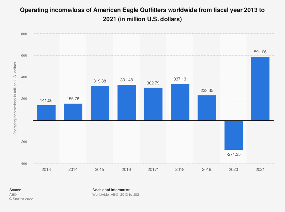 Statistic: Operating income of American Eagle Outfitters worldwide from fiscal year 2013 to 2018 (in million U.S. dollars) | Statista