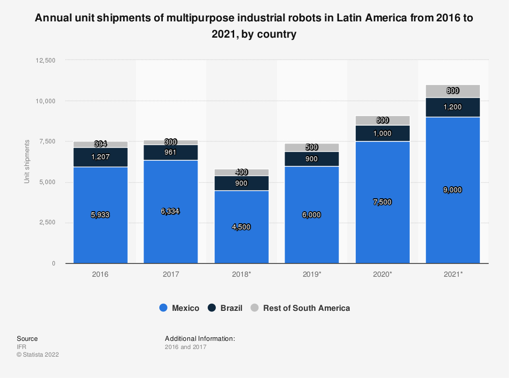 Statistic: Annual unit shipments of multipurpose industrial robots in Latin America from 2016 to 2021, by country | Statista