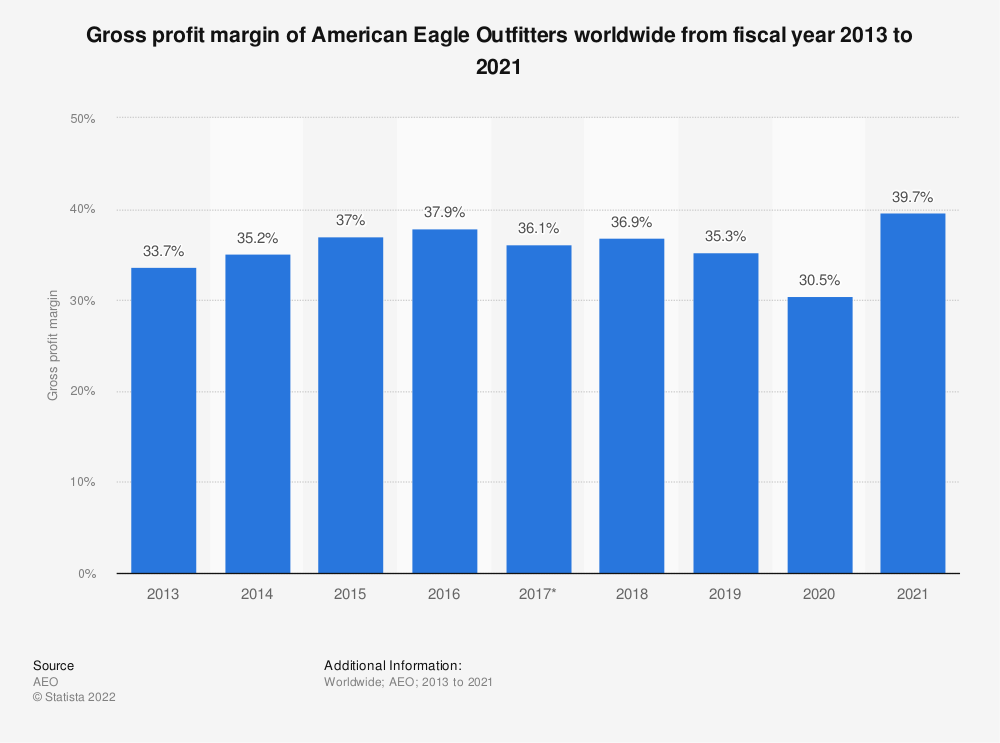 Statistic: Gross profit margin of American Eagle Outfitters worldwide from fiscal year 2013 to 2020 | Statista