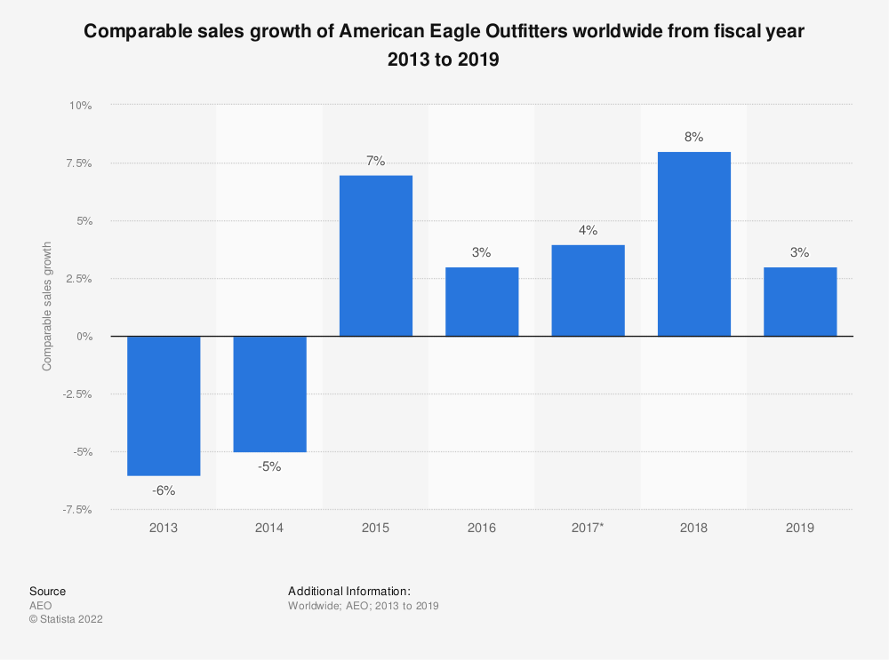Statistic: Comparable sales growth of American Eagle Outfitters worldwide from fiscal year 2013 to 2019 | Statista