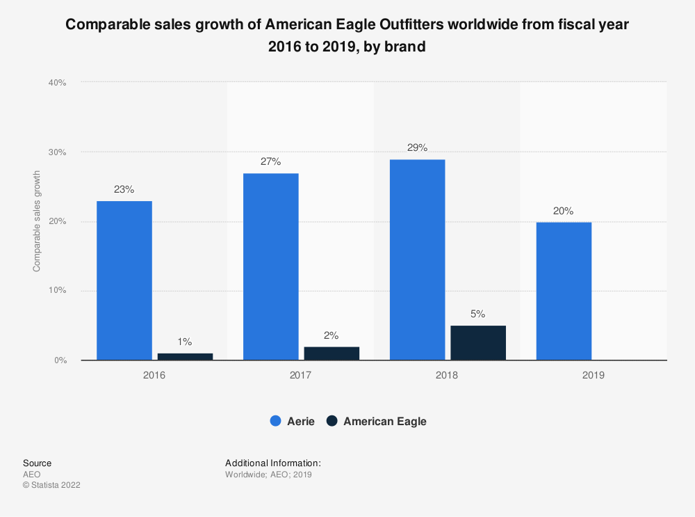 Statistic: Comparable sales growth of American Eagle Outfitters worldwide from fiscal year 2016 to 2018, by brand | Statista