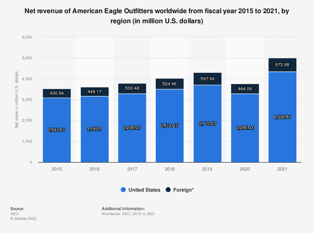 Statistic: Net revenue of American Eagle Outfitters worldwide from fiscal year 2015 to 2019, by region (in million U.S. dollars)   Statista