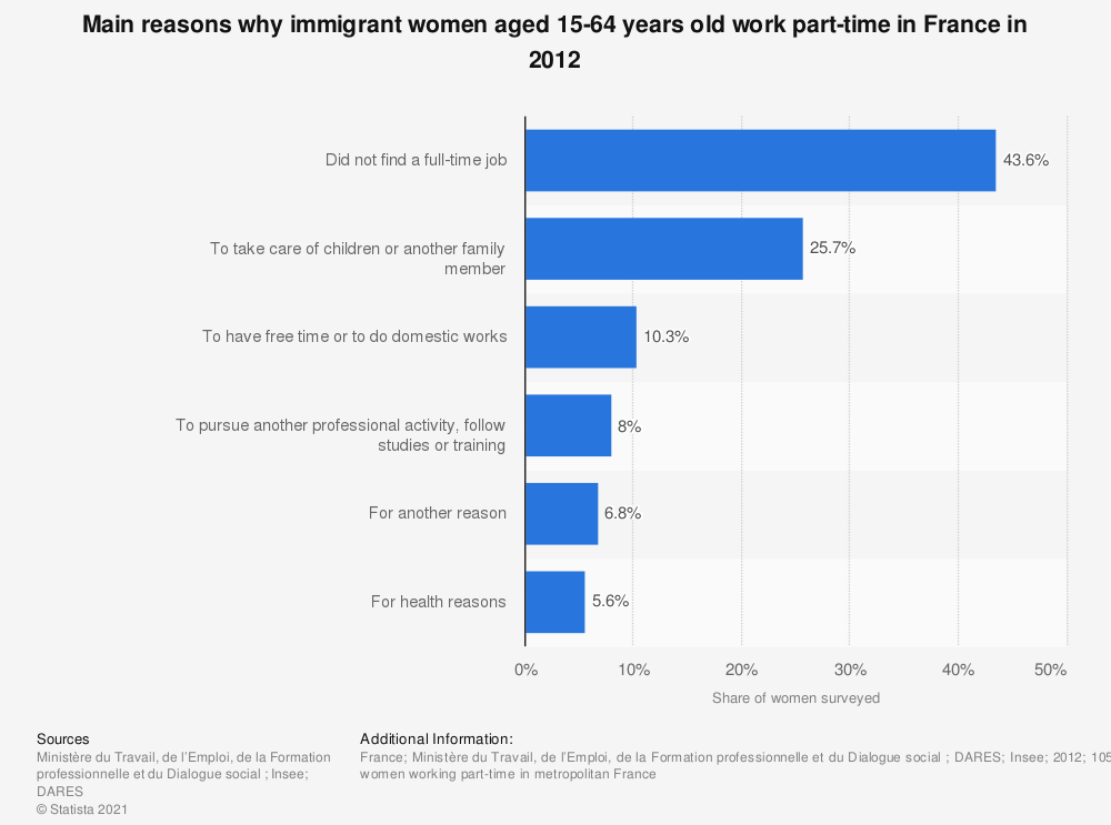 Statistic: Main reasons why immigrant women aged 15-64 years old work part-time in France in 2012 | Statista