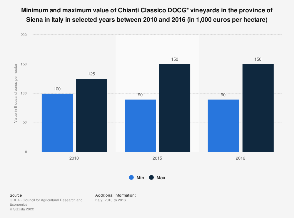 Statistic: Minimum and maximum value of Chianti Classico DOCG* vineyards in the province of Siena in Italy in selected years between 2010 and 2016 (in 1,000 euros per hectare) | Statista