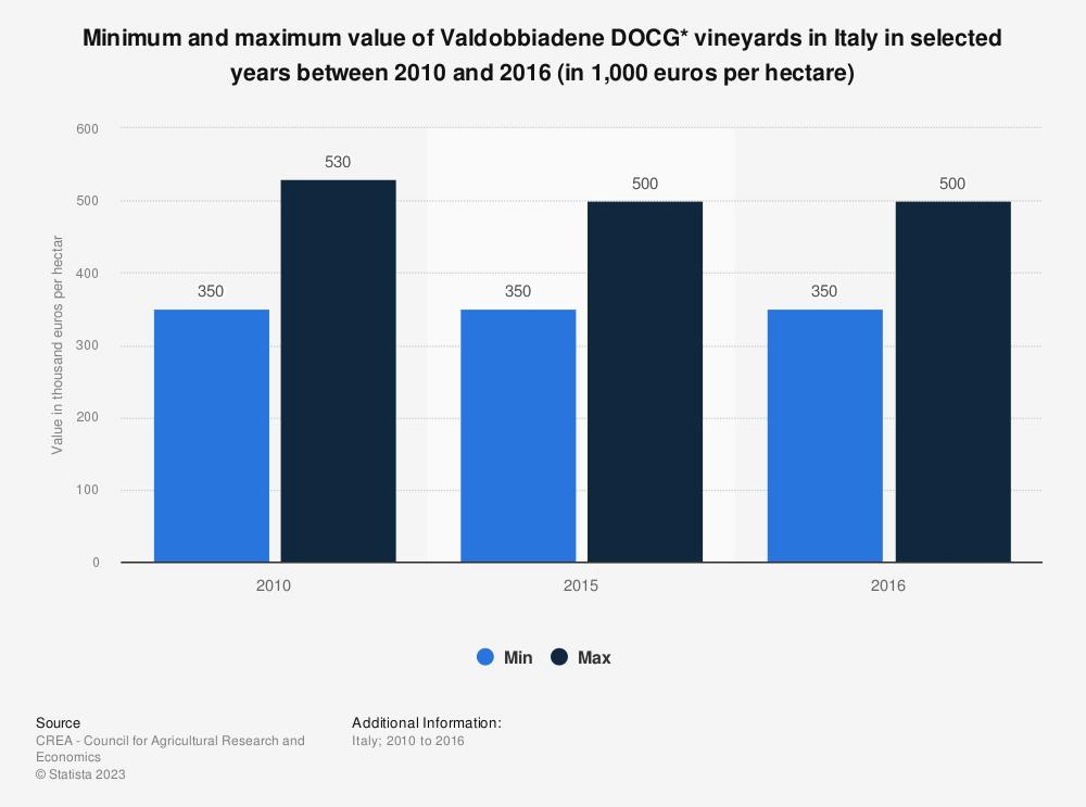 Statistic: Minimum and maximum value of Valdobbiadene DOCG* vineyards in Italy in selected years between 2010 and 2016 (in 1,000 euros per hectare) | Statista