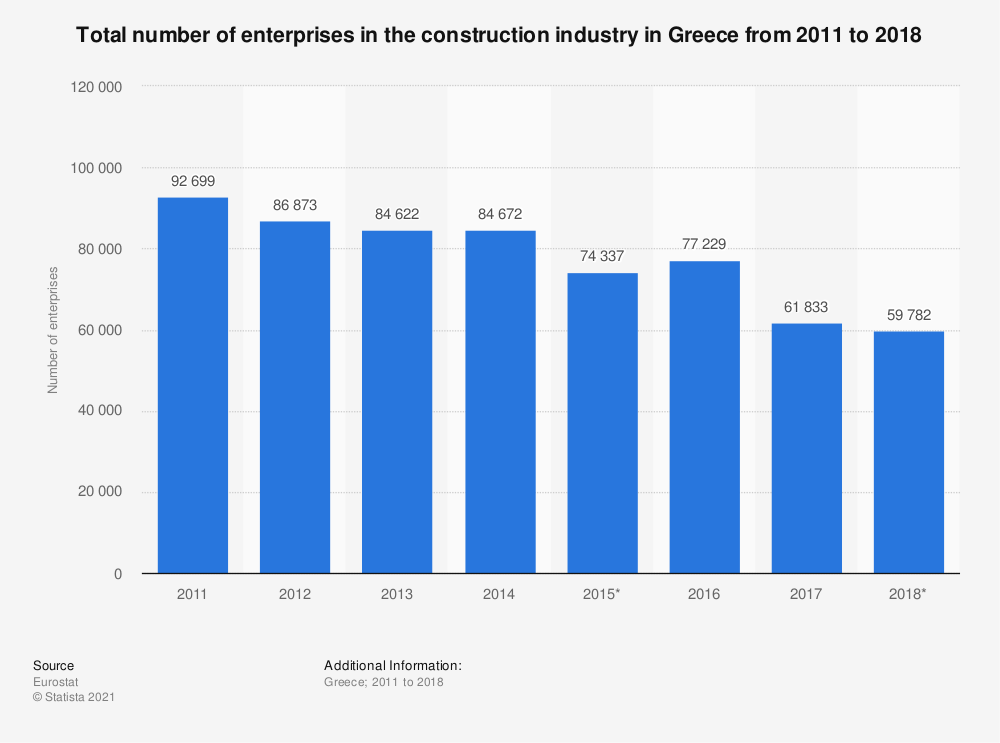 Statistic: Total number of enterprises in the construction industry in Greece from 2011 to 2016 | Statista