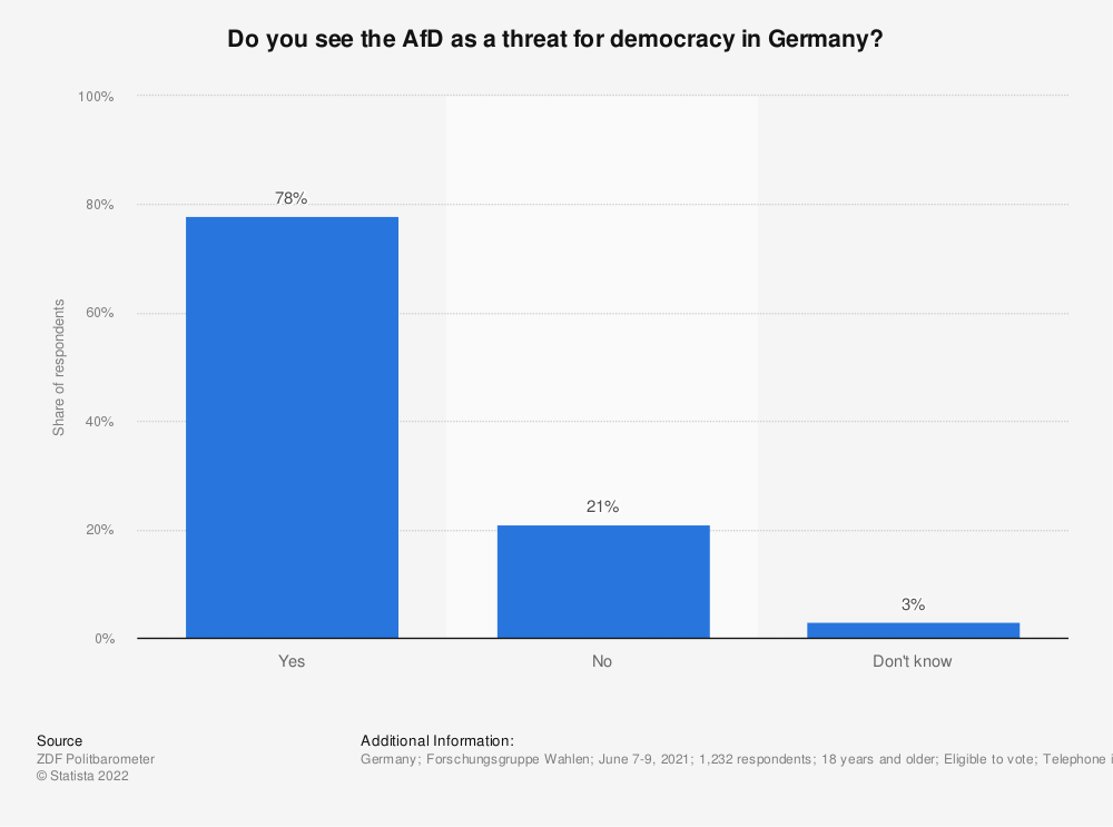 Statistic: Do you see the AfD as a threat for democracy in Germany? | Statista