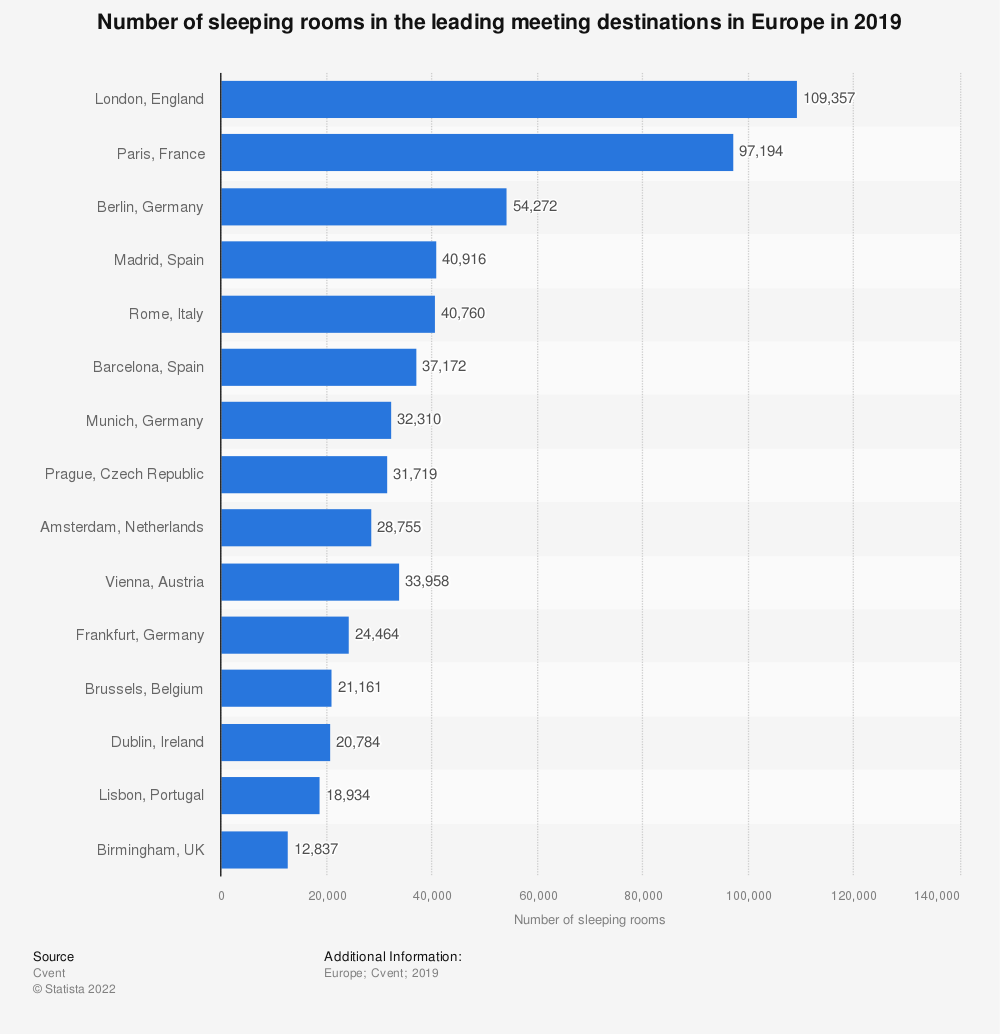 Statistic: Number of sleeping rooms in the leading meeting destinations in Europe in 2018 | Statista