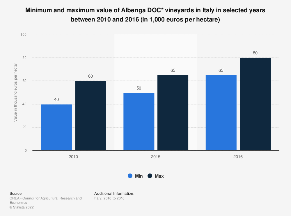 Statistic: Minimum and maximum value of Albenga DOC* vineyards in Italy in selected years between 2010 and 2016 (in 1,000 euros per hectare)   Statista
