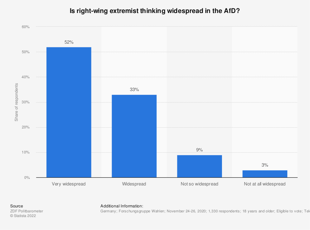 Statistic: Is right-wing extremist thinking widespread in the AfD? | Statista