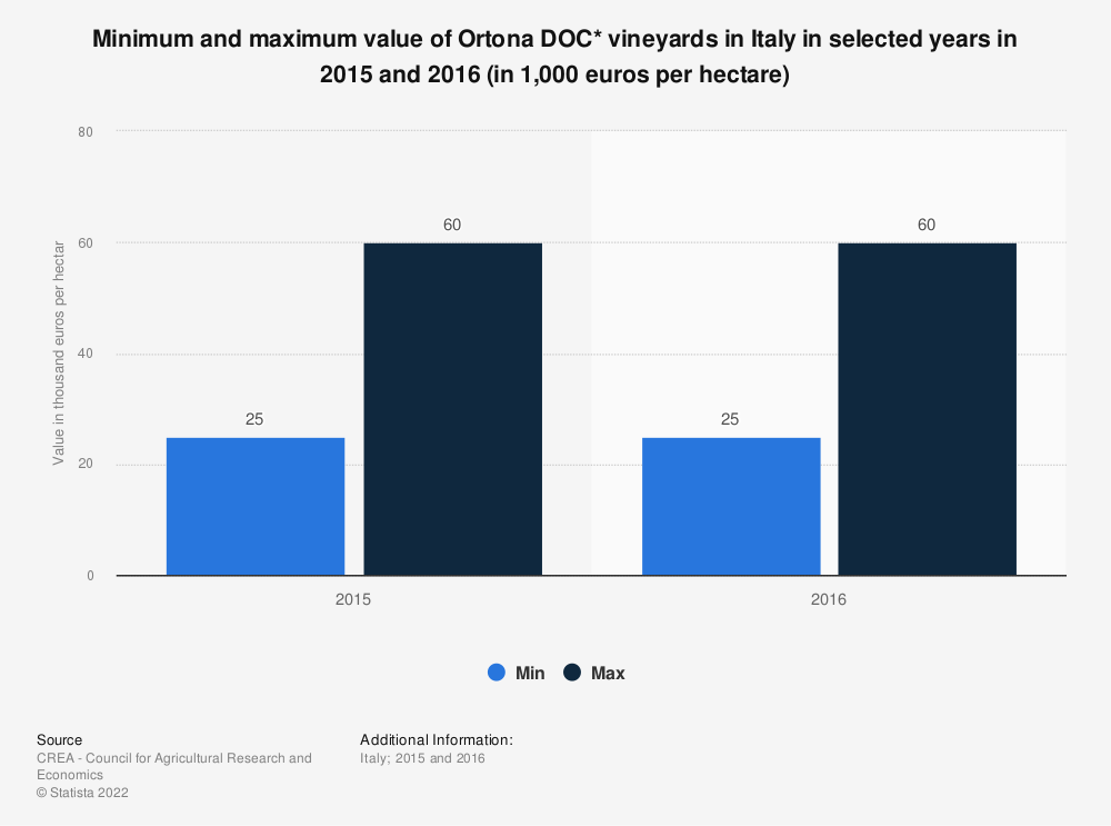 Statistic: Minimum and maximum value of Ortona DOC* vineyards in Italy in selected years in 2015 and 2016 (in 1,000 euros per hectare) | Statista