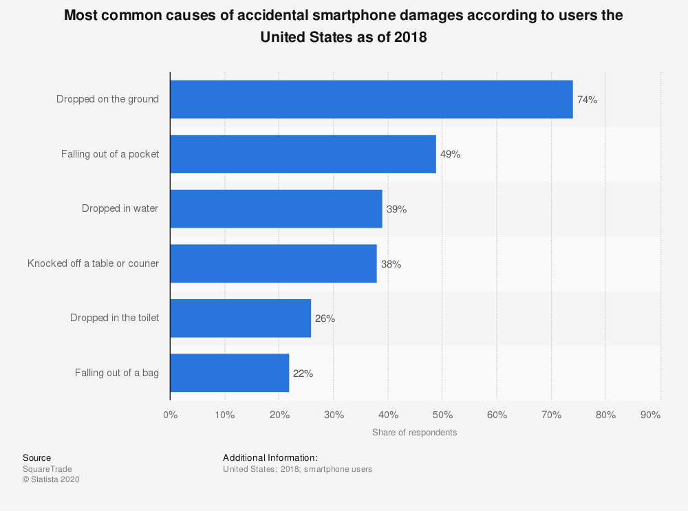 Statistic: Most common causes of accidental smartphone damages according to users the United States as of 2018 | Statista