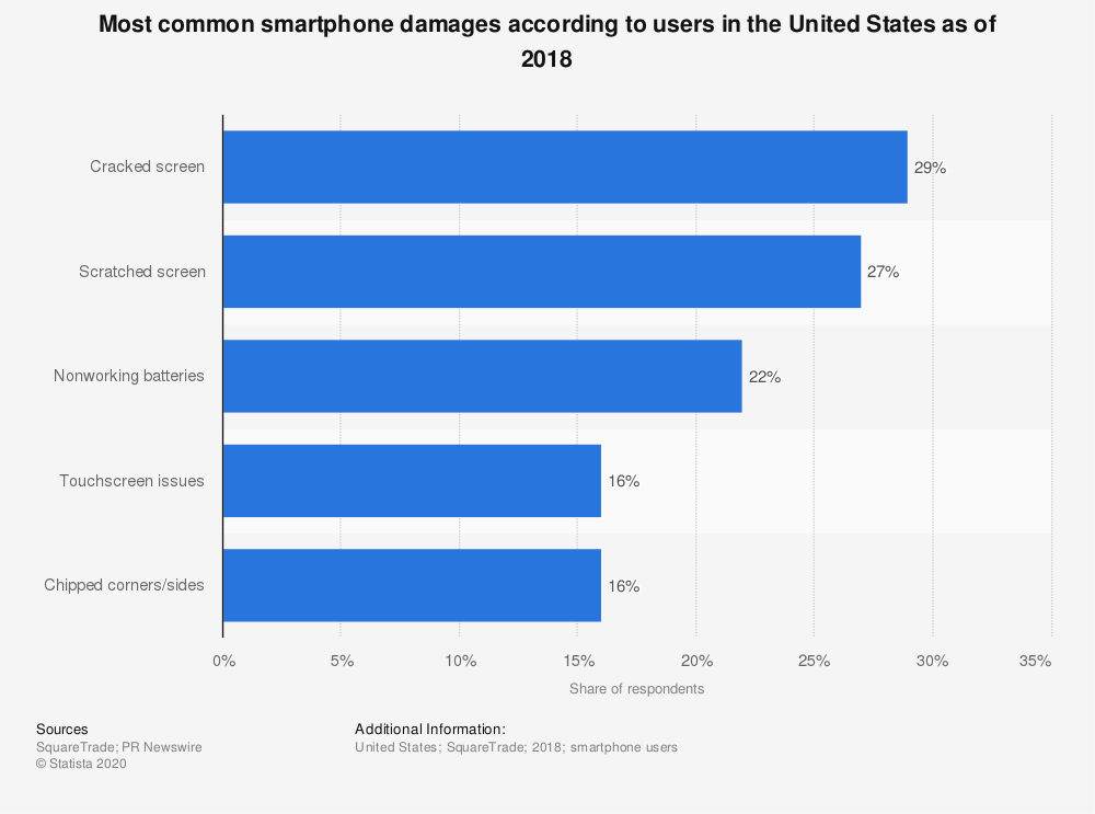 Statistic: Most common smartphone damages according to users in the United States as of 2018 | Statista