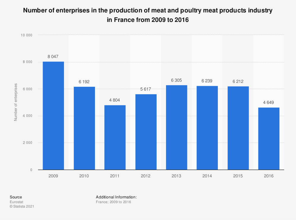 Statistic: Number of enterprises in the production of meat and poultry meat products industry in France from 2009 to 2016 | Statista