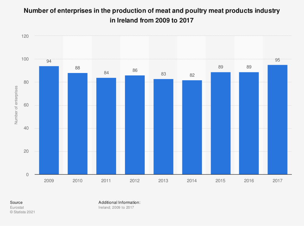 Statistic: Number of enterprises in the production of meat and poultry meat products industry in Ireland from 2009 to 2016 | Statista