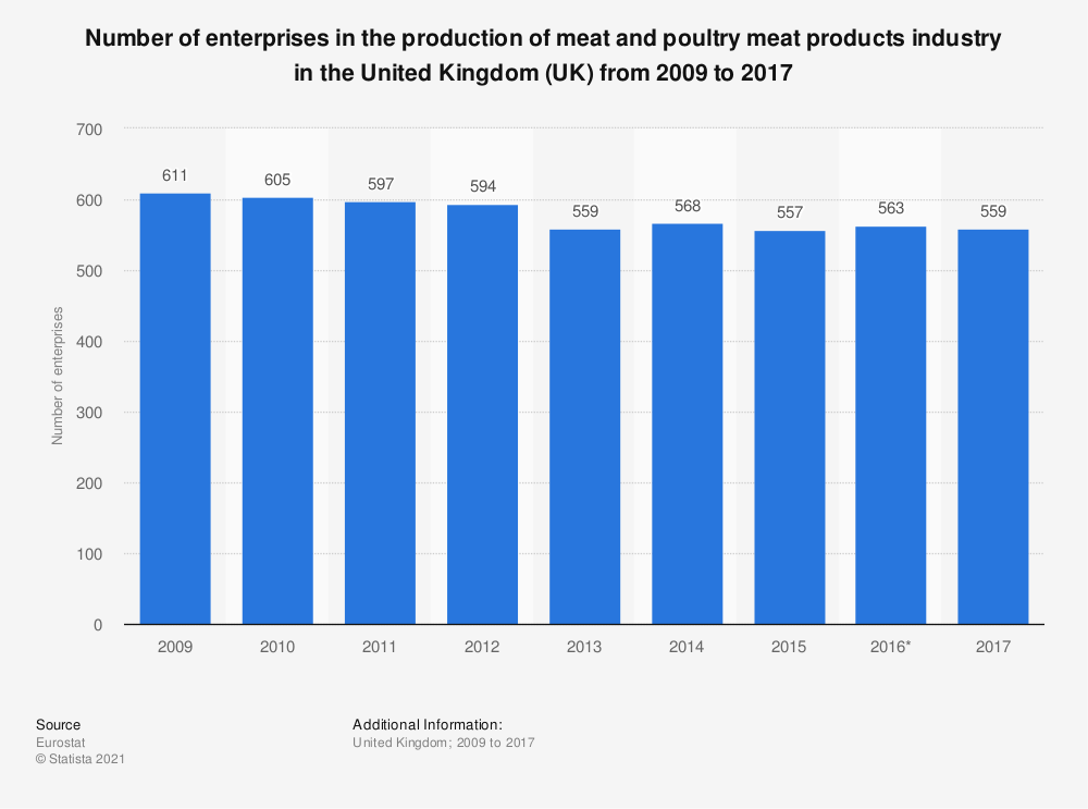Statistic: Number of enterprises in the production of meat and poultry meat products industry in the United Kingdom (UK) from 2009 to 2016 | Statista