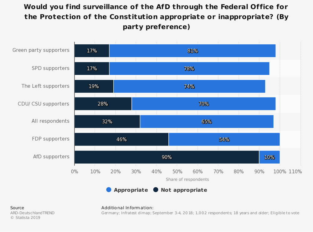 Statistic: Would you find surveillance of the AfD through the Federal Office for the Protection of the Constitution appropriate or inappropriate? (By party preference) | Statista