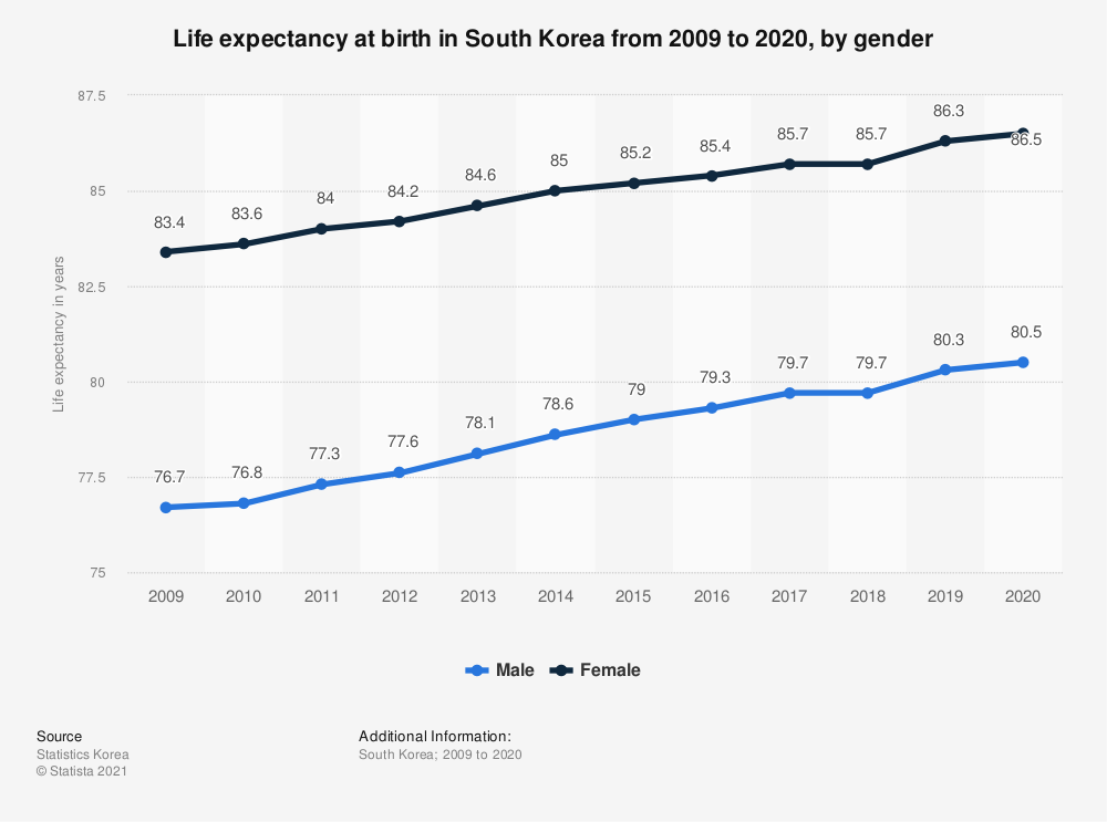 Statistic: Life expectancy at birth in South Korea in 2018, by gender | Statista