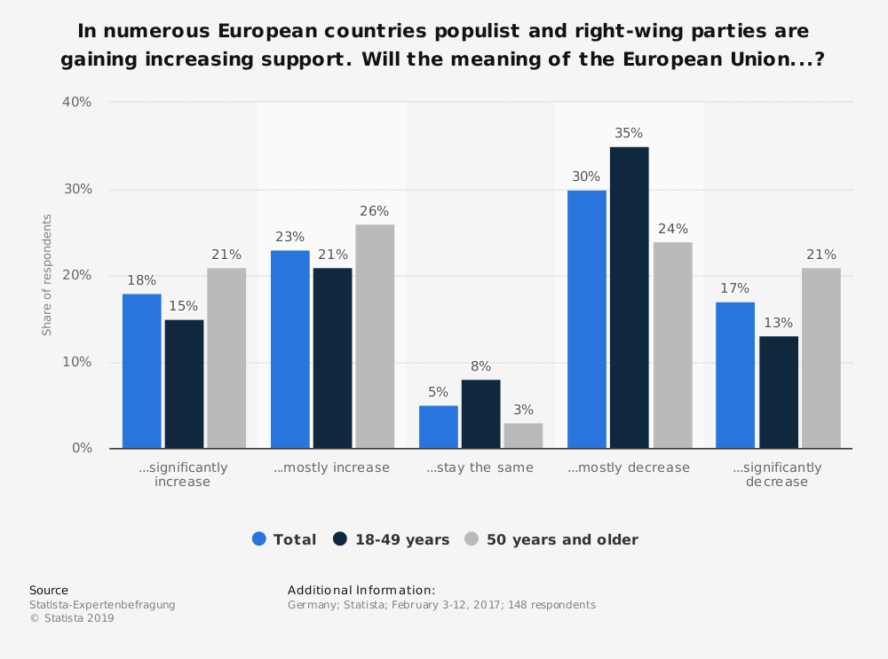 Statistic: In numerous European countries populist and right-wing parties are gaining increasing support. Will the meaning of the European Union...? | Statista