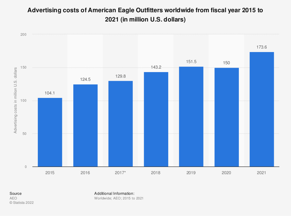 Statistic: Advertising costs of American Eagle Outfitters worldwide from fiscal year 2015 to 2019 (in million U.S. dollars) | Statista