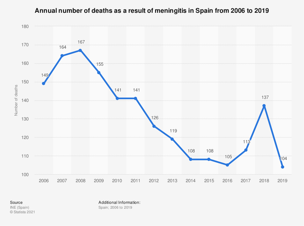 Statistic: Annual number of deaths as a result of meningitis in Spain from 2006 to 2017 | Statista