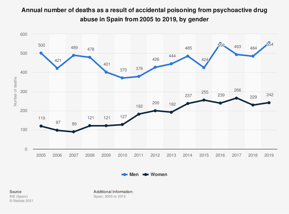 Statistic: Annual number of deaths as a result of accidental poisoning from psychoactive drug abuse in Spain from 2005 to 2019, by gender | Statista