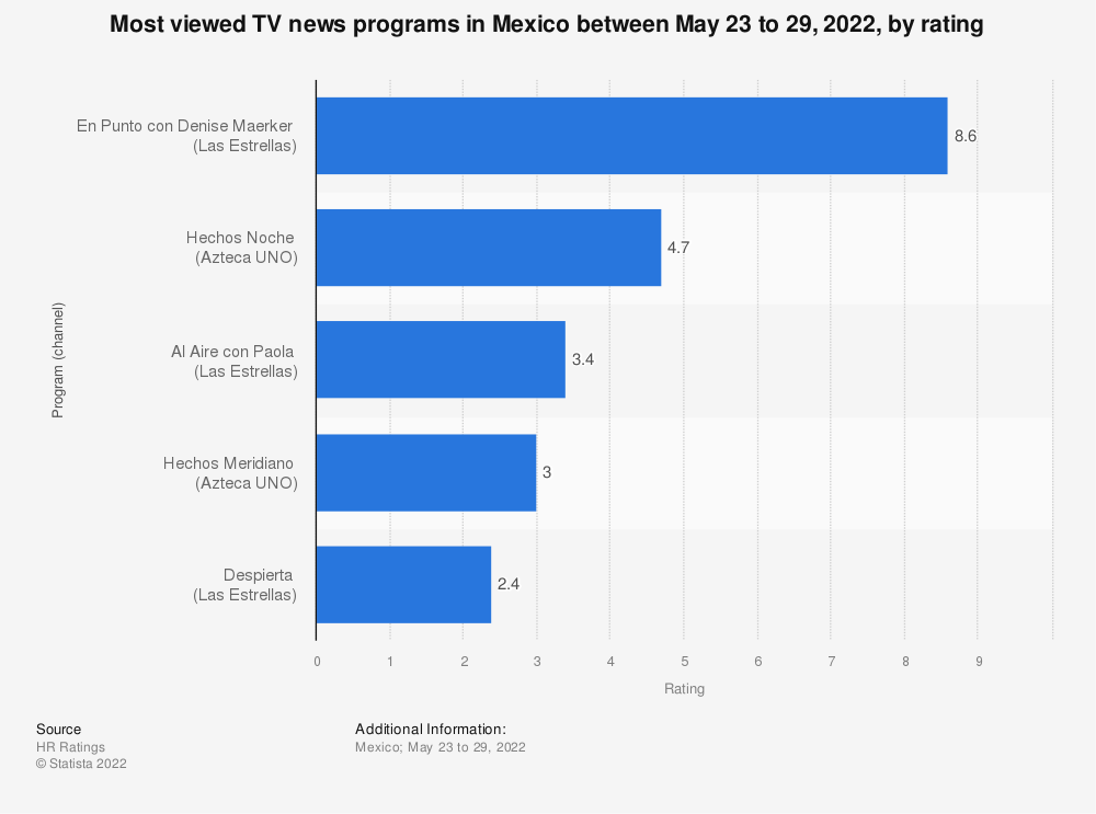 Statistic: Most viewed news shows in Mexico between January 14 and 20, 2019, by rating | Statista