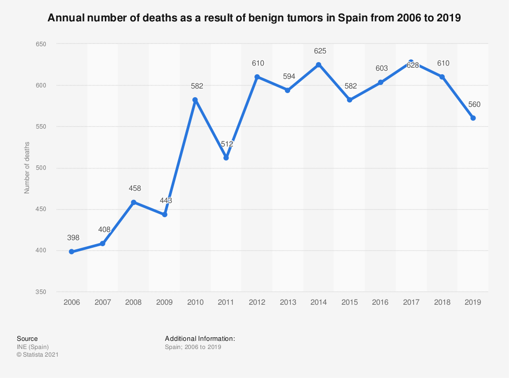 Statistic: Annual number of deaths as a result of benign tumors in Spain from 2006 to 2017 | Statista
