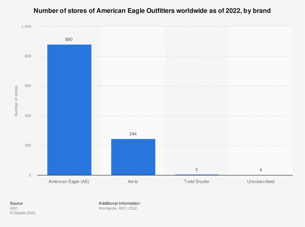 Statistic: Number of stores of American Eagle Outfitters worldwide as of 2019, by brand* | Statista