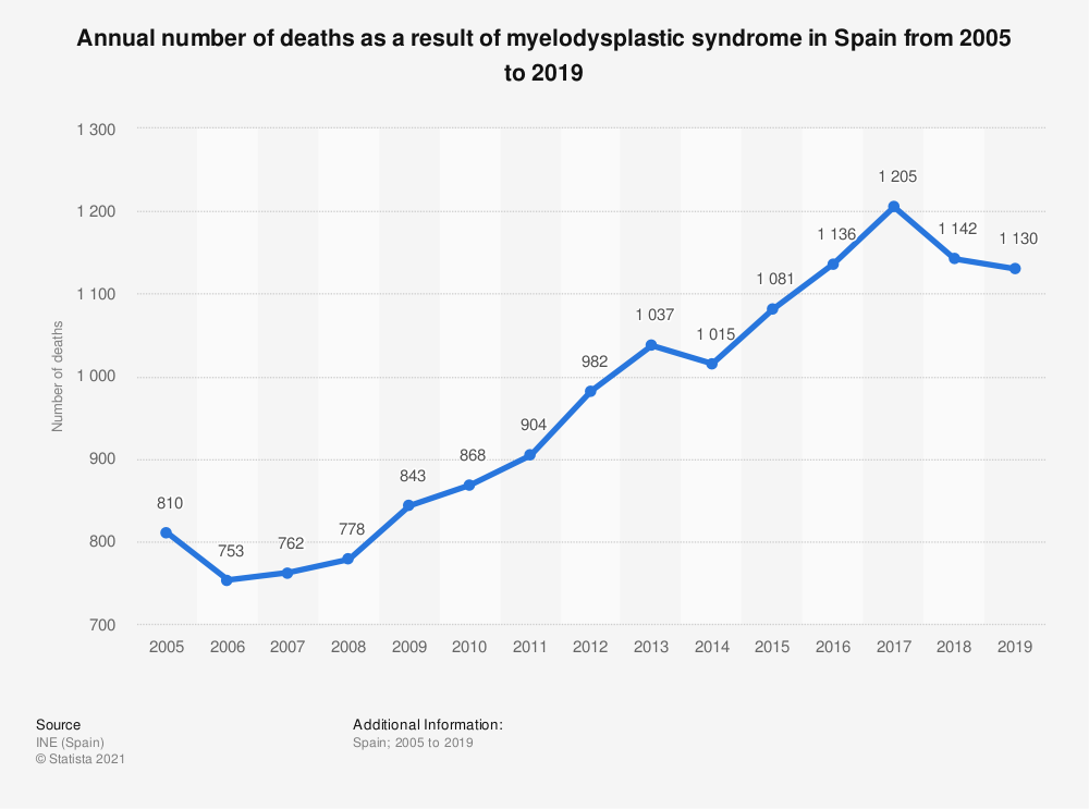 Statistic: Annual number of deaths as a result of myelodysplastic syndrome in Spain from 2005 to 2017 | Statista