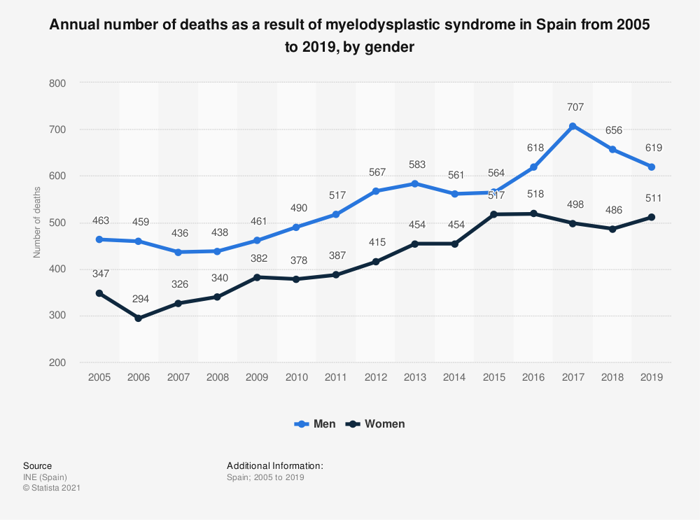 Statistic: Annual number of deaths as a result of myelodysplastic syndrome in Spain from 2005 to 2017, by gender   Statista