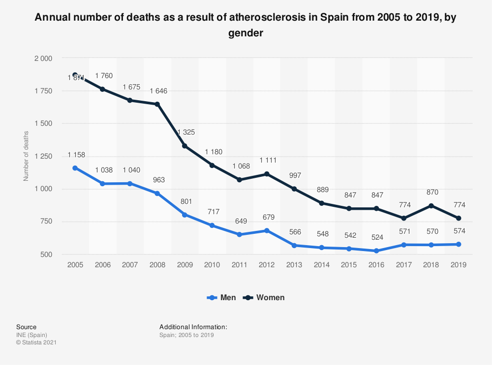 Statistic: Annual number of deaths as a result of atherosclerosis in Spain from 2005 to 2017, by gender | Statista