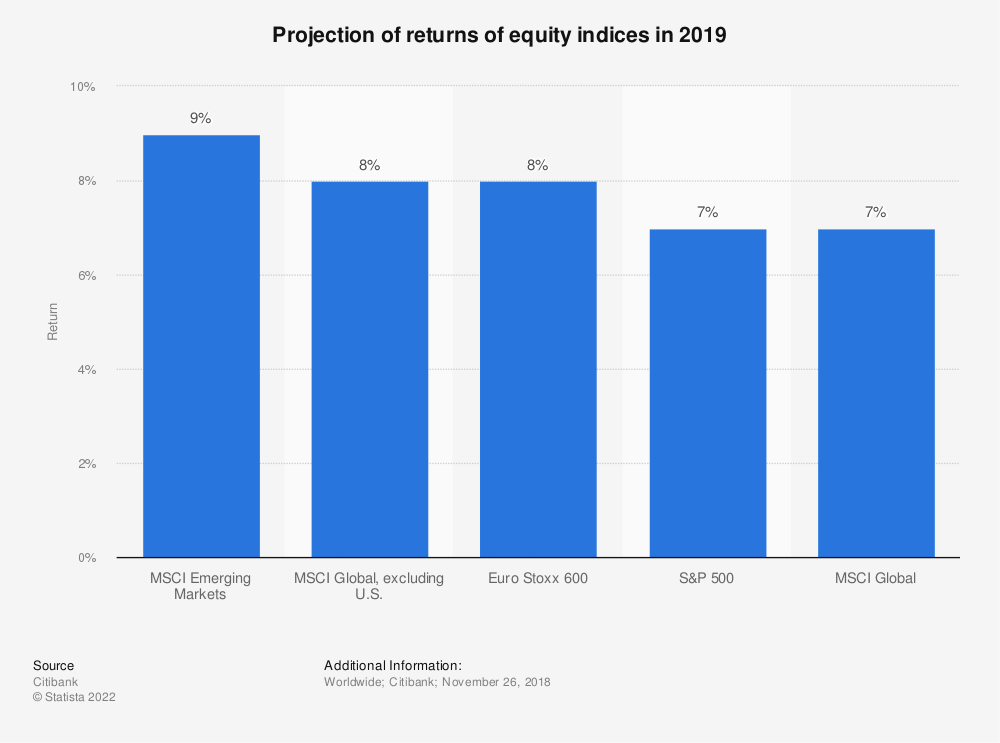 Statistic: Projection of returns of equity indices in 2019 | Statista