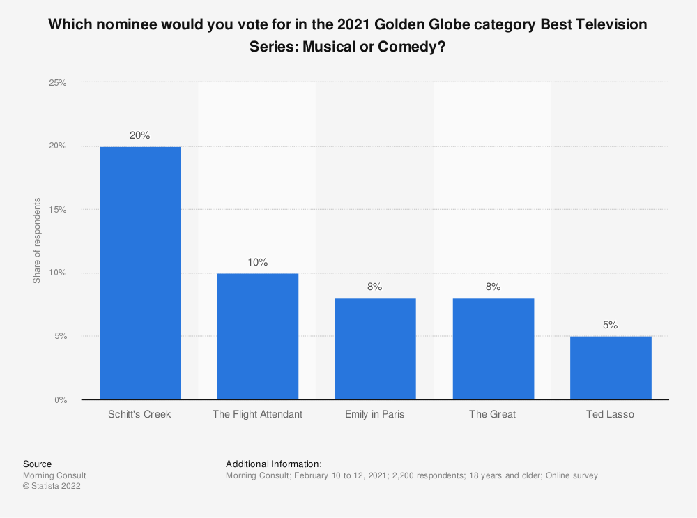 Statistic: Which nominee would you vote for in the 2019 Golden Globe category Best Television Series: Musical or Comedy? | Statista