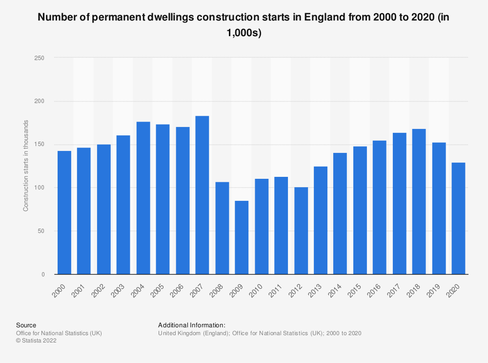 Statistic: Number of permanent dwellings commencing in England from 2001/02 to 2017/18 | Statista