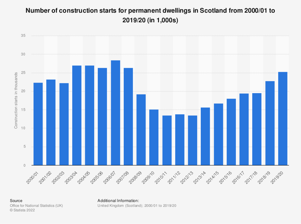 Statistic: Number of permanent dwellings commencing in Scotland from 2001/02 to 2017/18 | Statista