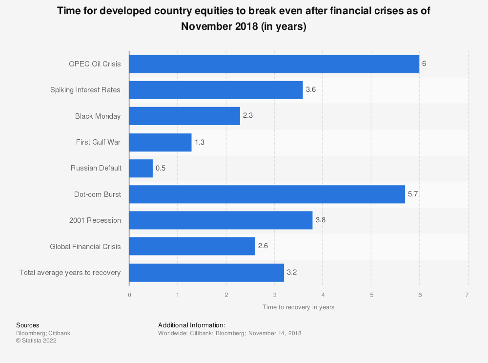 Statistic: Time for developed country equities to break even after financial crises as of November 2018 (in years) | Statista