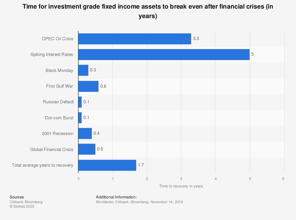 Statistic: Time for investment grade fixed income assets to break even after financial crises (in years) | Statista