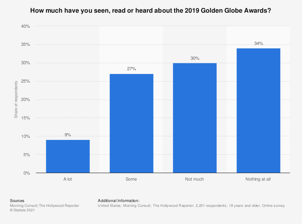 Statistic: How much have you seen, read or heard about the 2019 Golden Globe Awards? | Statista