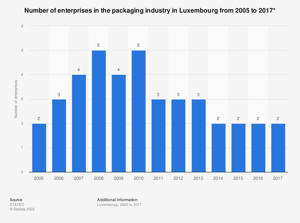 Statistic: Number of enterprises in the packaging industry in Luxembourg from 2005 to 2017* | Statista