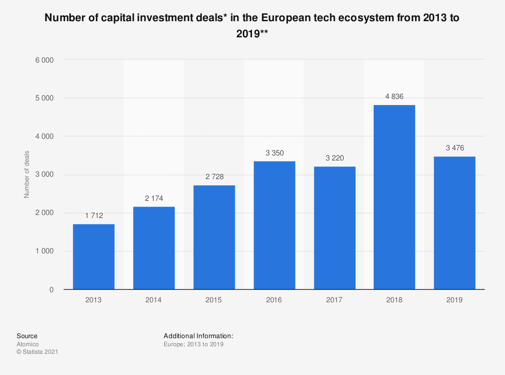 Statistic: Number of capital investment deals* in the European tech ecosystem from 2013 to 2019** | Statista
