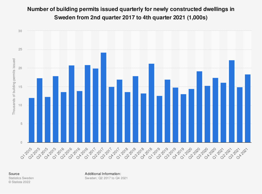 Statistic: Number of building permits issued quarterly for newly constructed dwellings in Sweden from 2015 to 2018 | Statista