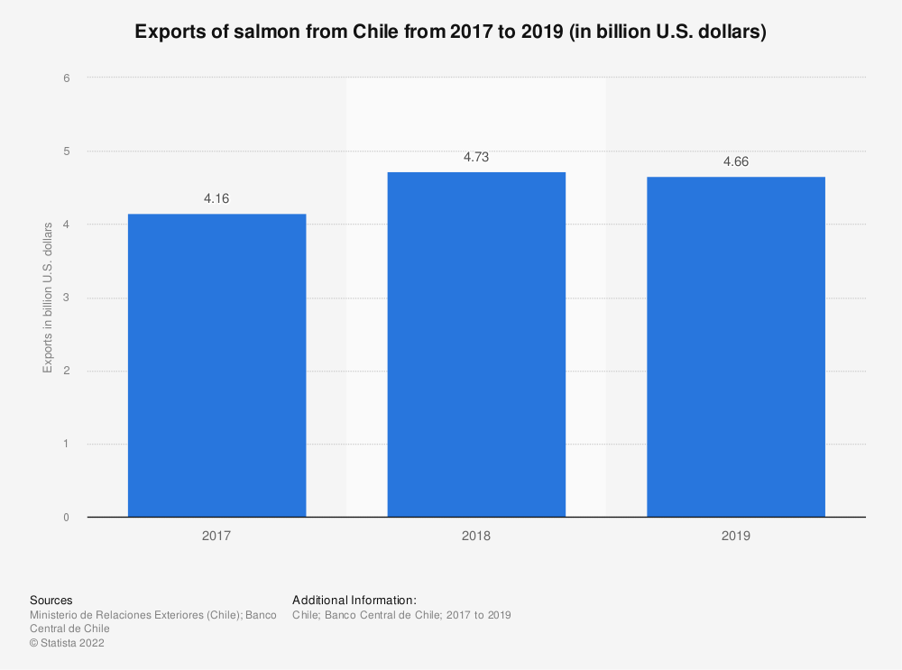 Statistic: Exports of salmon from Chile in 2017 and 2018 (in billion U.S. dollars)   Statista
